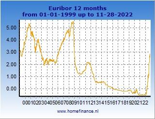 Euribor 12 Months