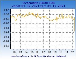Tabellen USD LIBOR rente tarieven - looptijd 3 maanden