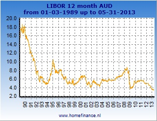 12 month Australian dollar LIBOR rate - current rates and history