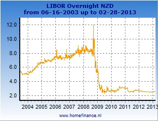 New Zealand dollar LIBOR rates charts