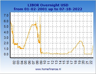 US dollar LIBOR rates charts