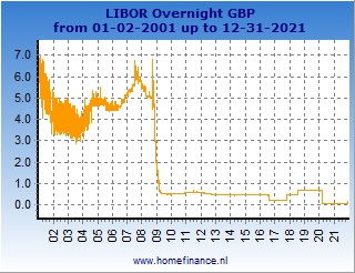 Sterling LIBOR rates charts