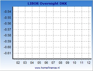 Danish krone LIBOR rates charts - latest year