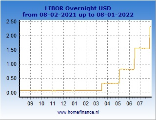 US dollar LIBOR rates charts - latest year
