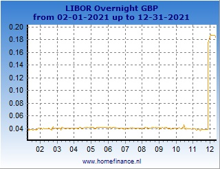 Sterling LIBOR rates charts - latest year