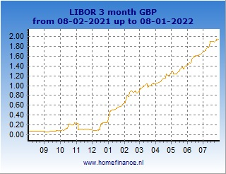 3 Month British Pound Sterling Libor Rate Cur Rates