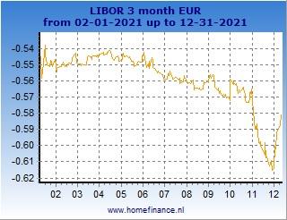 1 Year Libor Chart