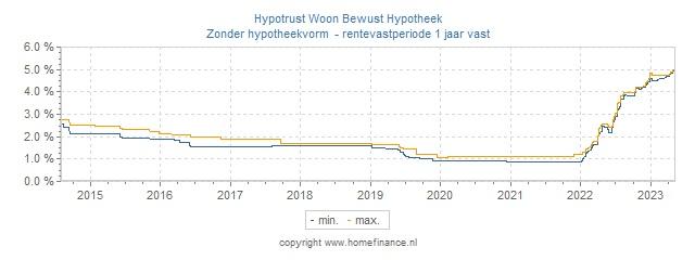 Hypotheekrente overzicht hypotrust woon bewust hypotheek for Hypotheekrente overzicht