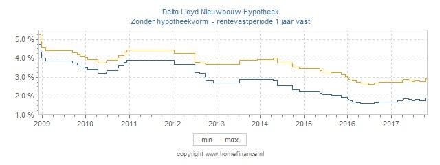 Hypotheekrente overzicht delta lloyd nieuwbouw hypotheek for Hypotheekrente overzicht
