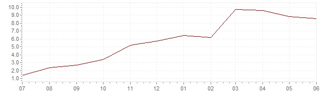 Graphique - Inflation actuelle en Pays-Bas (IPC)