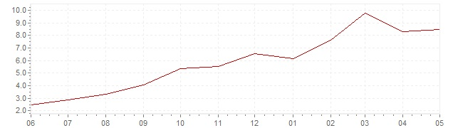 Chart - current inflation Spain (HICP)