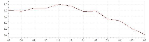 Grafiek - actuele geharmoniseerde inflatie Finland (HICP)