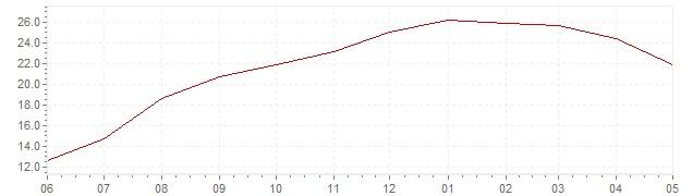 Grafiek - actuele geharmoniseerde inflatie Hongarije (HICP)
