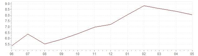 Gráfico – inflación actual del Islandia (IPCA)