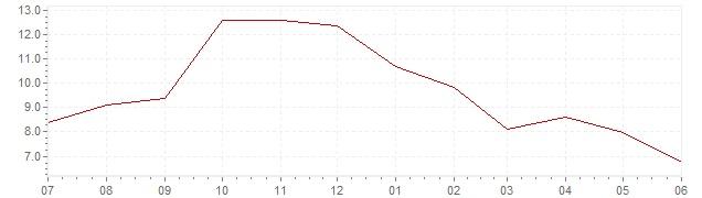 Graphique - Inflation actuelle en Italie (IPC)
