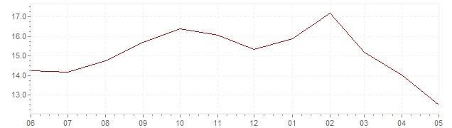 Gráfico – inflación actual del Polonia (IPCA)