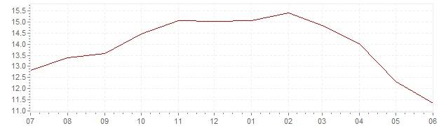 Chart - current inflation Slovakia (HICP)