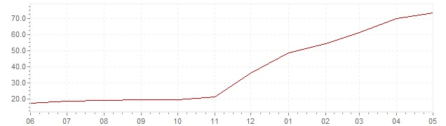 Chart - current inflation Turkey (HICP)