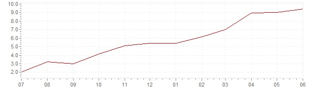 Chart - current inflation Great Britain (HICP)