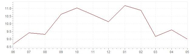 Grafiek - actuele inflatie Oostenrijk (CPI)