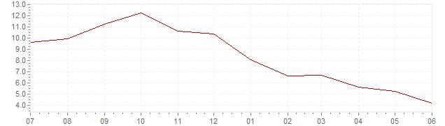 Grafiek - actuele inflatie België (CPI)