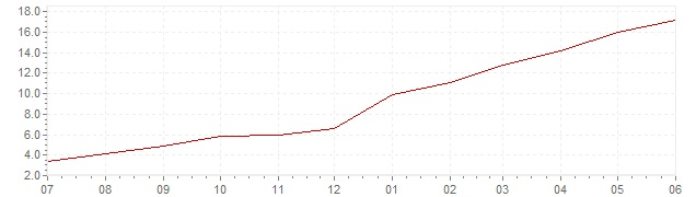 Chart - current inflation Czech Republic (CPI)