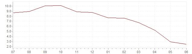 Gráfico – inflación actual del Dimamarca (IPC)