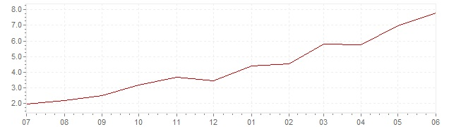 Chart - current inflation Finland (CPI)