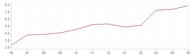 Chart - current inflation Germany (CPI)
