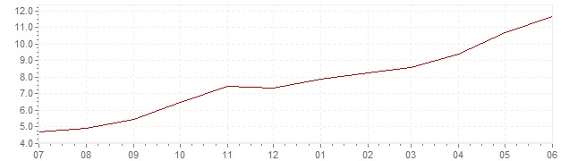 Grafiek - actuele inflatie Hongarije (CPI)