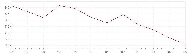 Graphique - Inflation actuelle en Irlande (IPC)