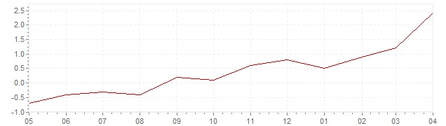Chart - current inflation Japan (CPI)