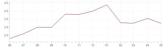 Graphik - aktuelle Inflation Japan (VPI)