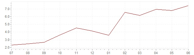 Graphik - aktuelle Inflation Luxemburg (VPI)