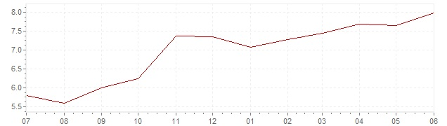 Chart - current inflation Mexico (CPI)