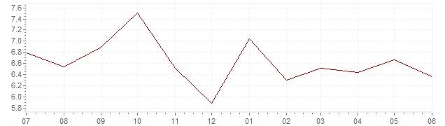 Graphik - aktuelle Inflation Norwegen (VPI)