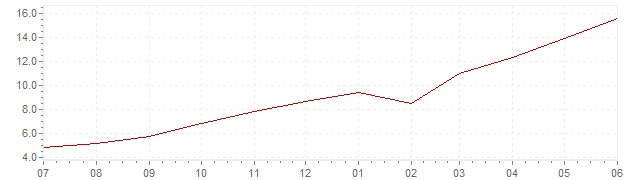 Chart - current inflation Poland (CPI)