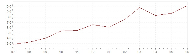 Chart - current inflation Spain (CPI)