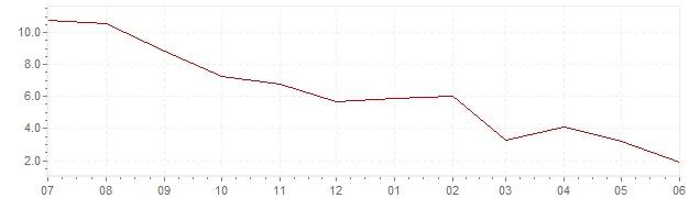 Graphique - Inflation actuelle en Espagne (IPC)