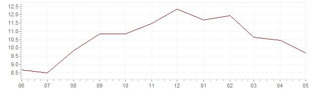 Graphique - Inflation actuelle en Suède (IPC)