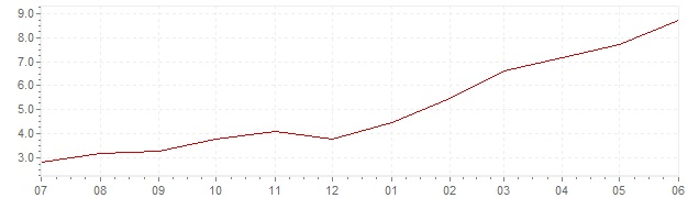 Chart - current inflation Austria (HICP)