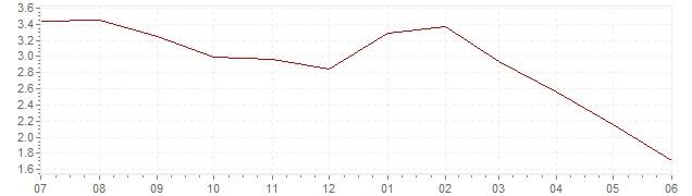 Graphik - aktuelle Inflation Schweiz (VPI)