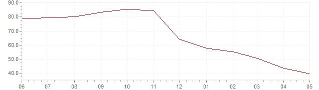 Chart - current inflation Turkey (CPI)