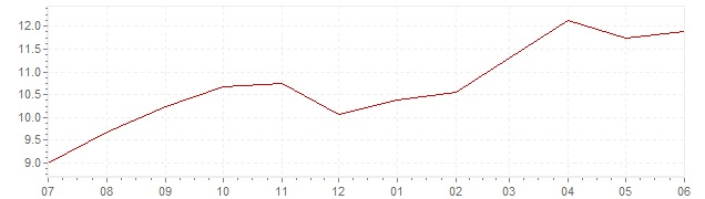Chart - current inflation Brazil (CPI)