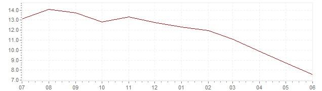 Gráfico – inflación actual del Chile (IPC)