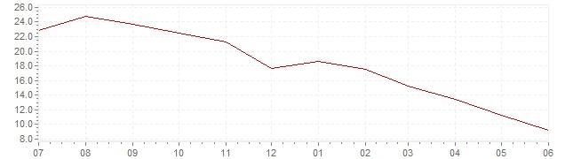Grafiek - actuele inflatie Estland (CPI)