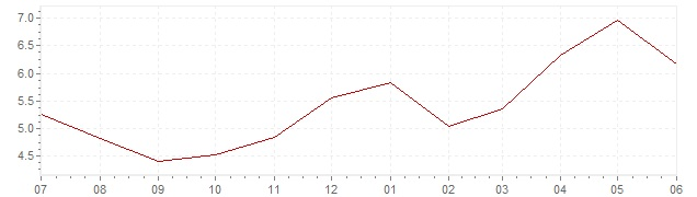 Chart - current inflation India (CPI)