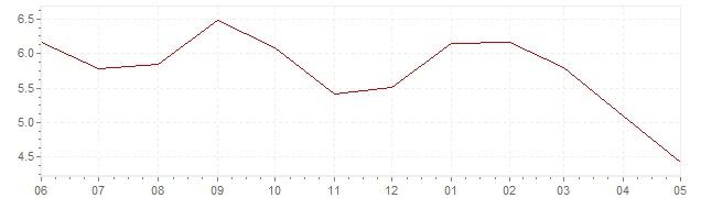 Graphique - Inflation actuelle en Inde (IPC)
