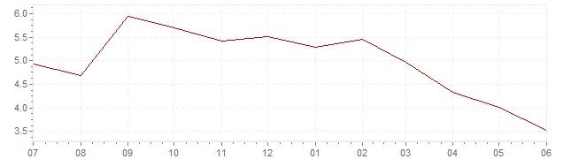 Grafico – inflazione attuale Indonesia (CPI)