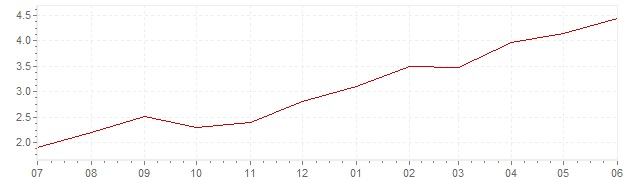 Chart - current inflation Israel (CPI)